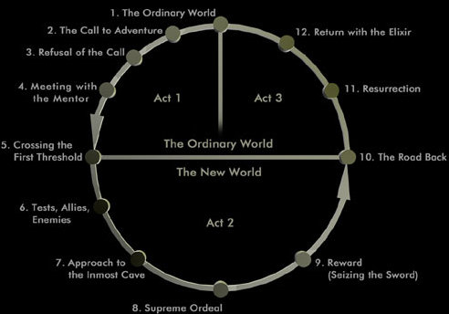 """the steps of a heros journey in joseph campbells the self as hero Joseph campbell's """"the hero's journey theory whereas the first graph has only 12 steps, a common distillation of the hero's from go into the story."""